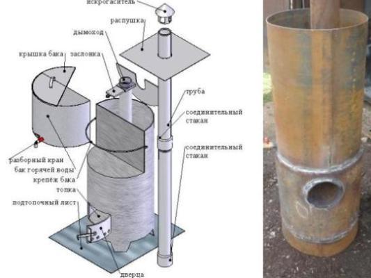 Как в бане сделать печь из трубы