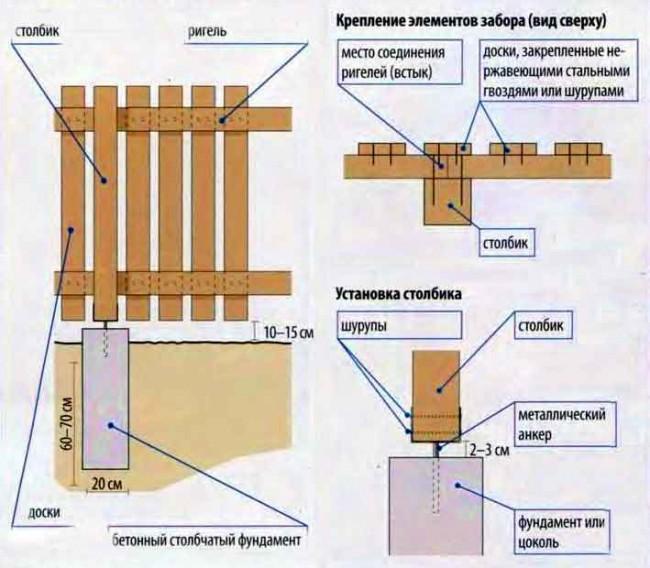 Как построить забор своими руками из дерева видео
